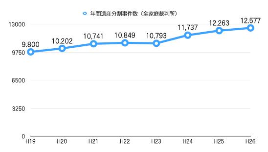 遺産分割事件数グラフ