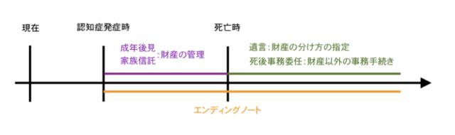 エンディングノート_時系列