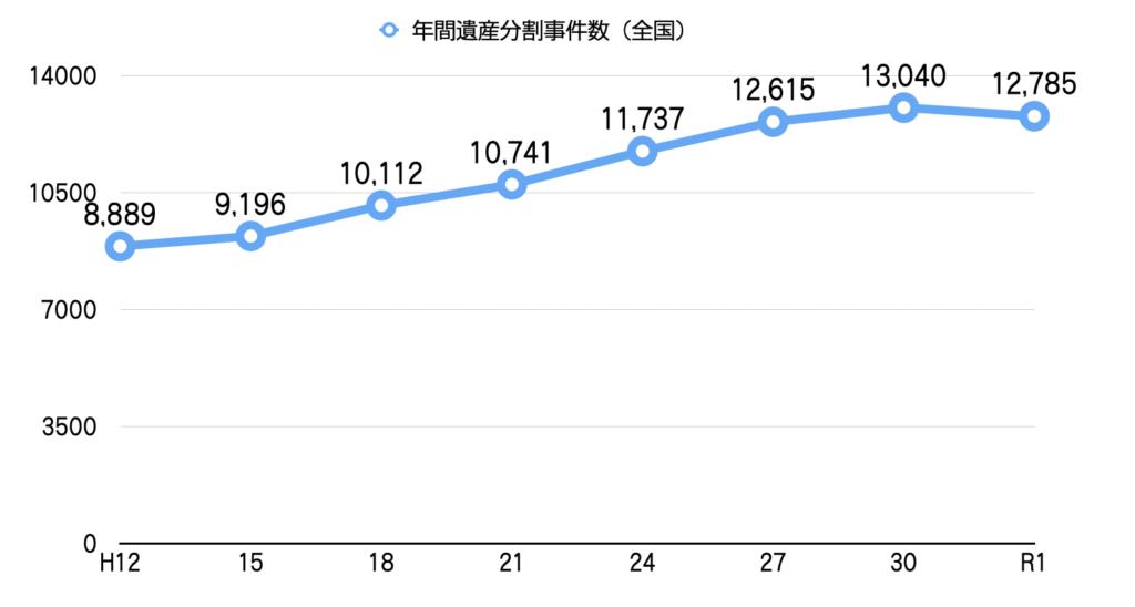 年間遺産分割件数グラフ